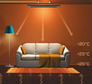 тепла підлога Рівне, економне опалення Рівне